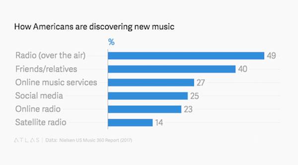 """Radialistas compartilham levantamento da Nielsen que aponta a forte popularidade do Rádio na """"era do Spotify"""""""